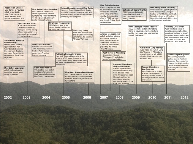 ACLC timeline